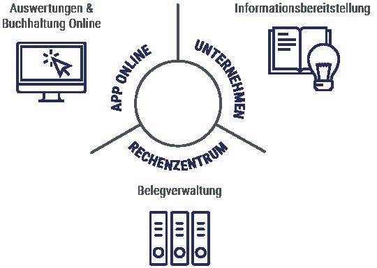 APP Online Rechnungswesen